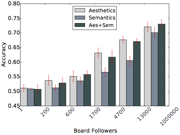 Accuracy of binary classification between very popular and very unpopular (middle case excluded) measured by number of repins after subtracting the influence of number of board followers. Error bars are standard deviations.